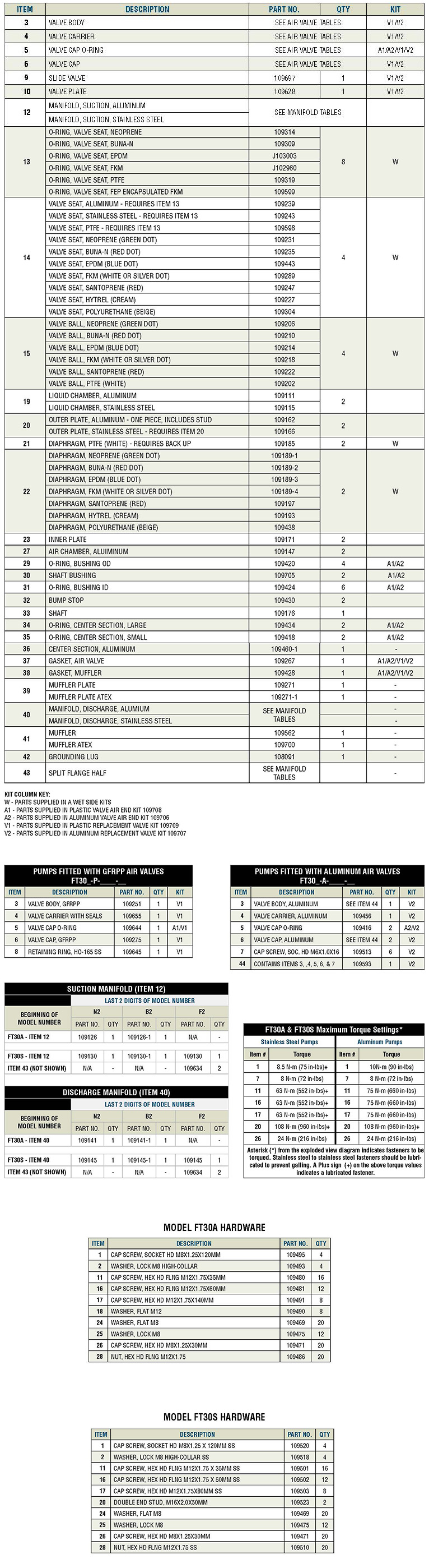 FT30 spare parts list